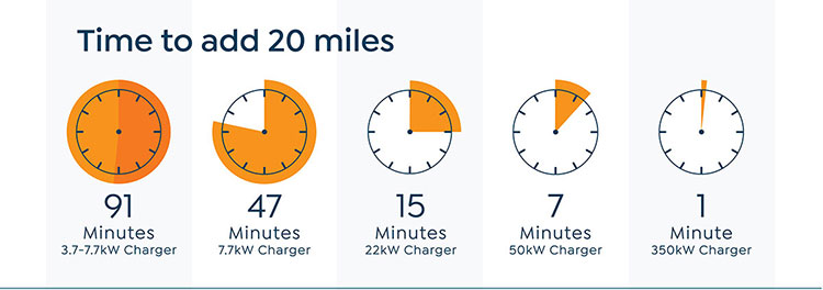 Charge Point Maintenance Warwickshire